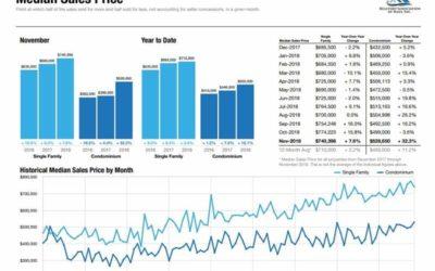 West Maui Condo Prices See A Slight Decrease in Price